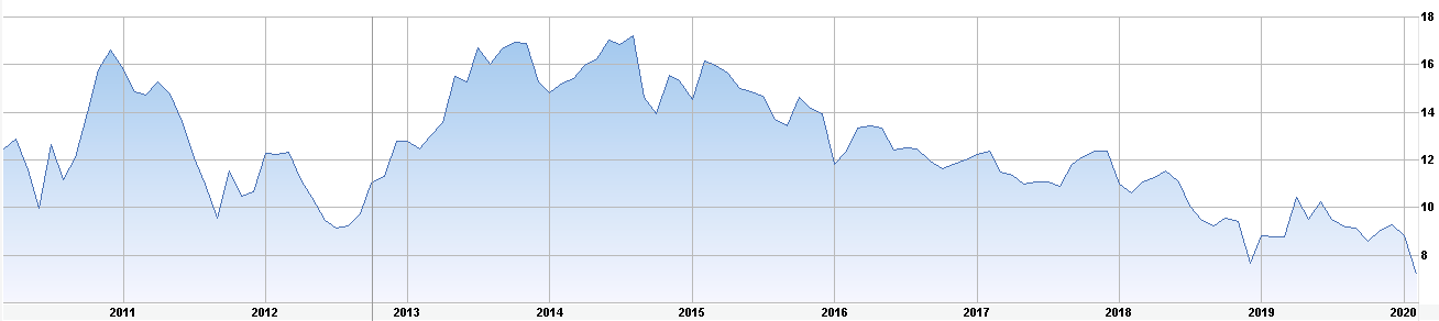 ford-stock-10yearlow.png